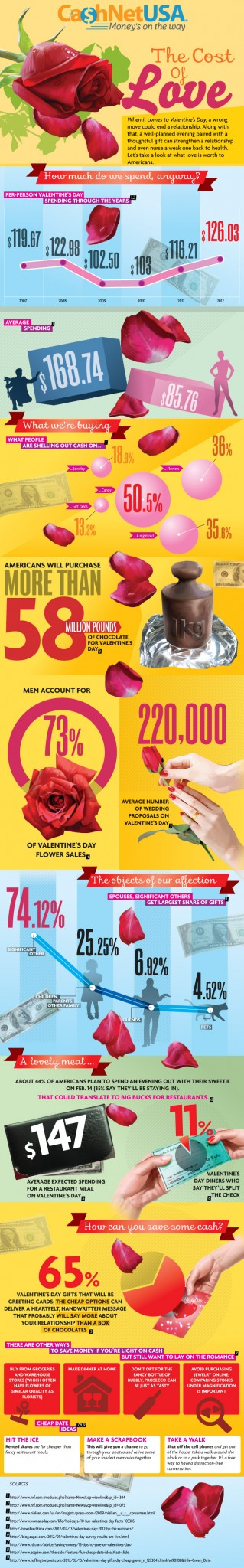 The Cost of Love Infographic #dadchat