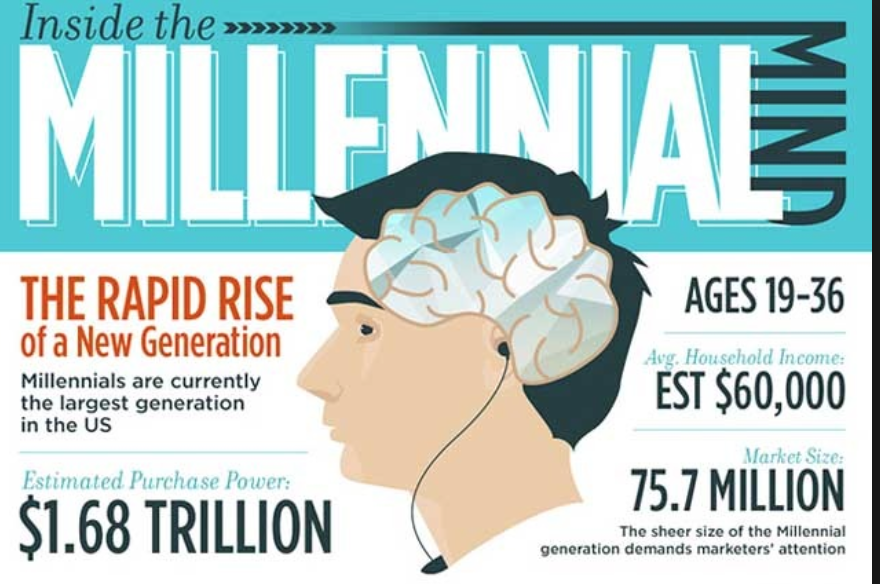 Who-are-Millennials